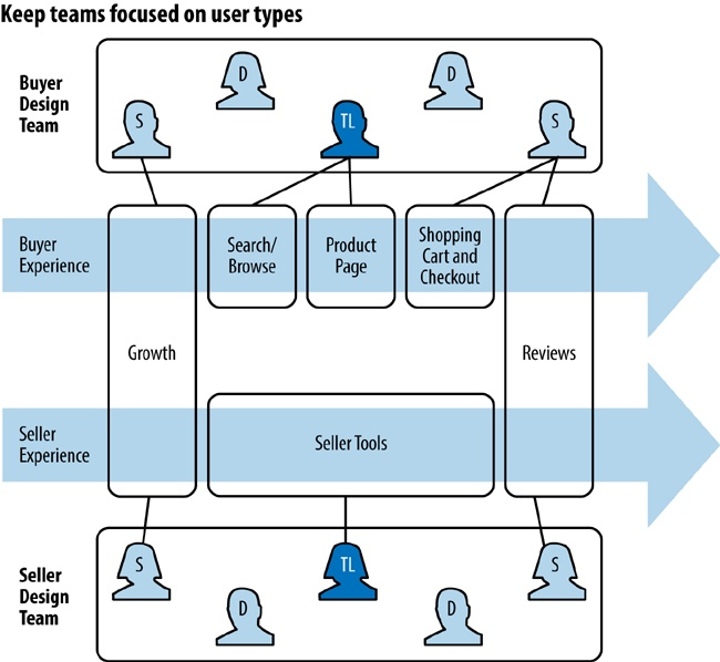 Design teams map onto product teams in such a way that they can support the end-to-end user experience