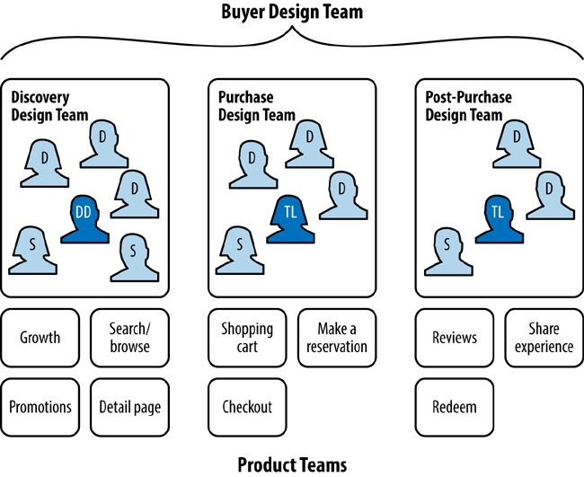 Three smaller design teams (Discovery, Purchase, and Post-Purchase) make up the larger Buyer Design Team
