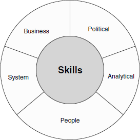 skills required by an individual change What do you need to say and do differently for your team to believe  it works  well for individual change as well as organizational change.