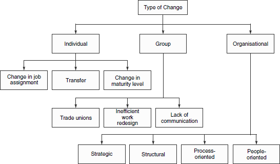 three different types of transition and In film editing, transition refers to how one shot ends and the next begins, and the filmic device that bridges one to the other many different types of transitions have been employed since the early years of cinema.