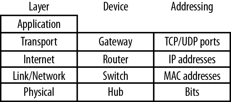 1  Networking Models - Packet Guide to Core Network
