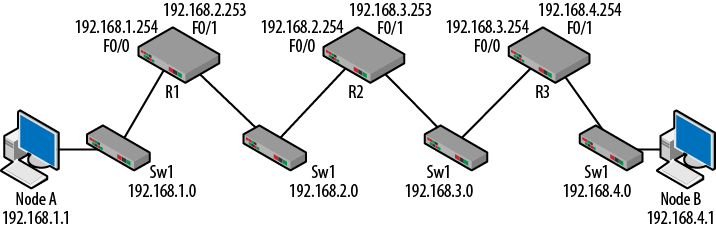 1  Routing and Switching Strategies - Packet Guide to