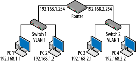 4 vlans and trunking packet guide to routing and switching book router switch and vlans keyboard keysfo Gallery