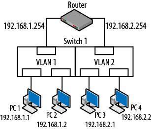 4  VLANs and Trunking - Packet Guide to Routing and