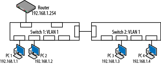 4  vlans and trunking