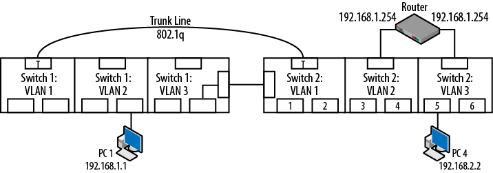 4  VLANs and Trunking - Packet Guide to Routing and Switching [Book]