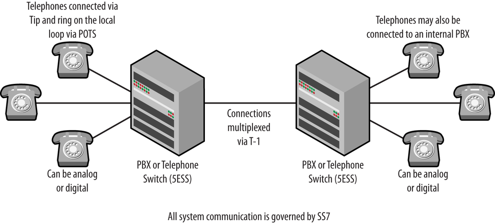 Simple traditional telephony topology