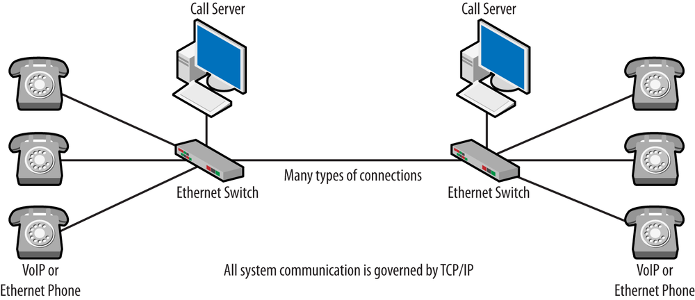 1 introduction to voice over the internet protocol packet guide basic voip architecture ccuart Choice Image