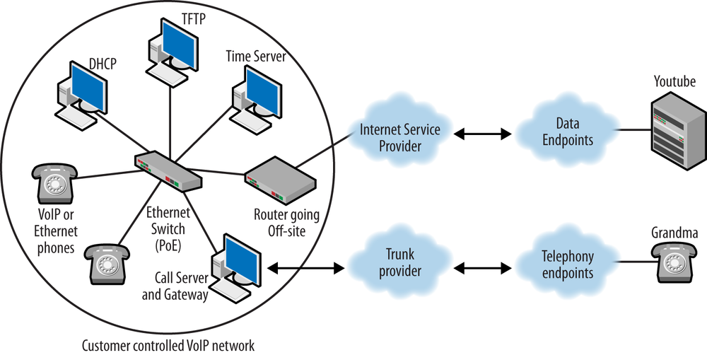 Running your own network