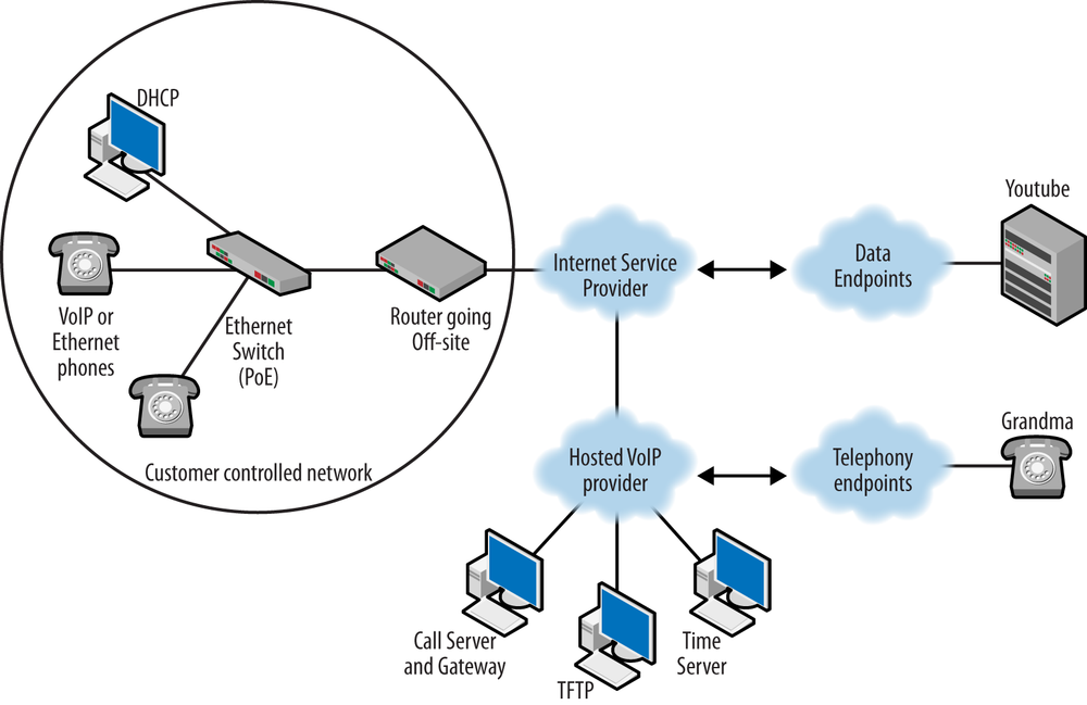 Hosted VoIP topology