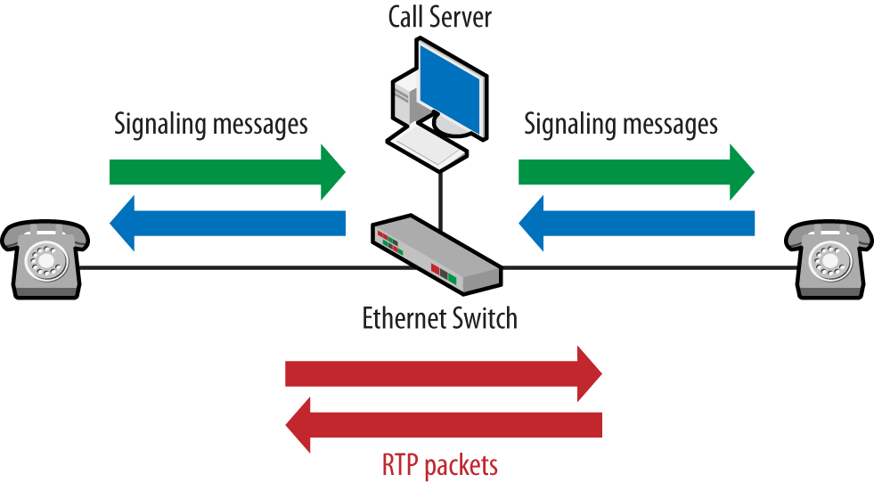 1  Introduction to Voice over the Internet Protocol - Packet