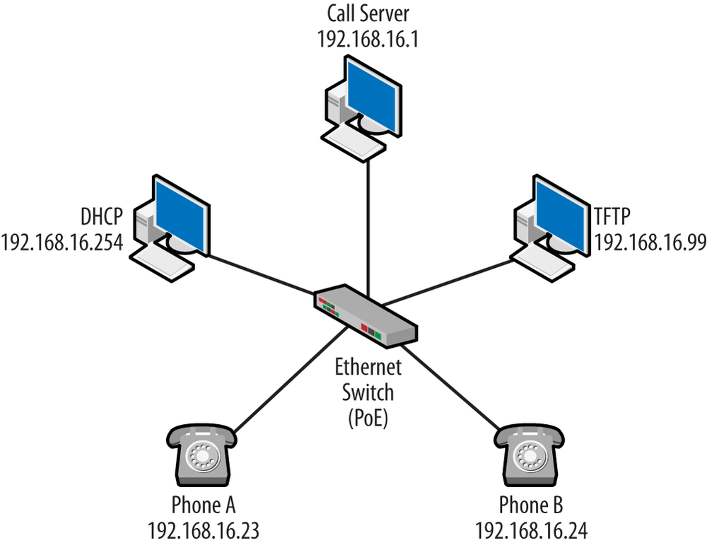 1 introduction to voice over the internet protocol packet guide topology for basic operation ccuart Images