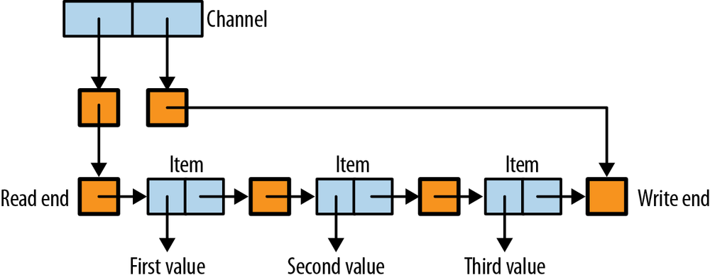 Structure of the buffered channel implementation