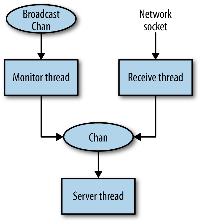 Server structure with Chan