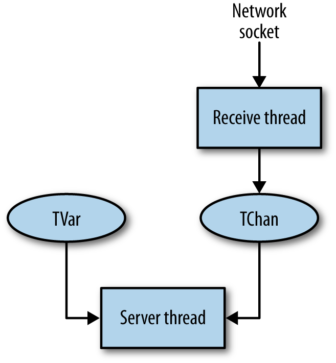 Server structure with STM