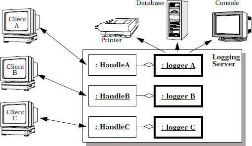 In The Thread Per Connection Model A Separate Is Created For Each Client Reads Logging Records From Its Ociated Tcp Socket