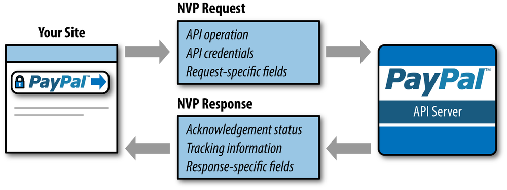Typical NVP request and response