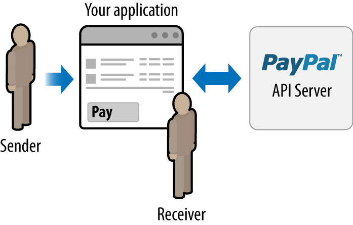 Simple Adaptive Payment
