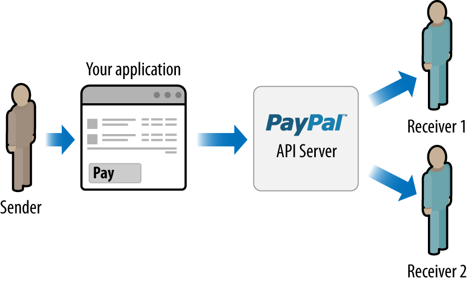 Parallel Adaptive Payment