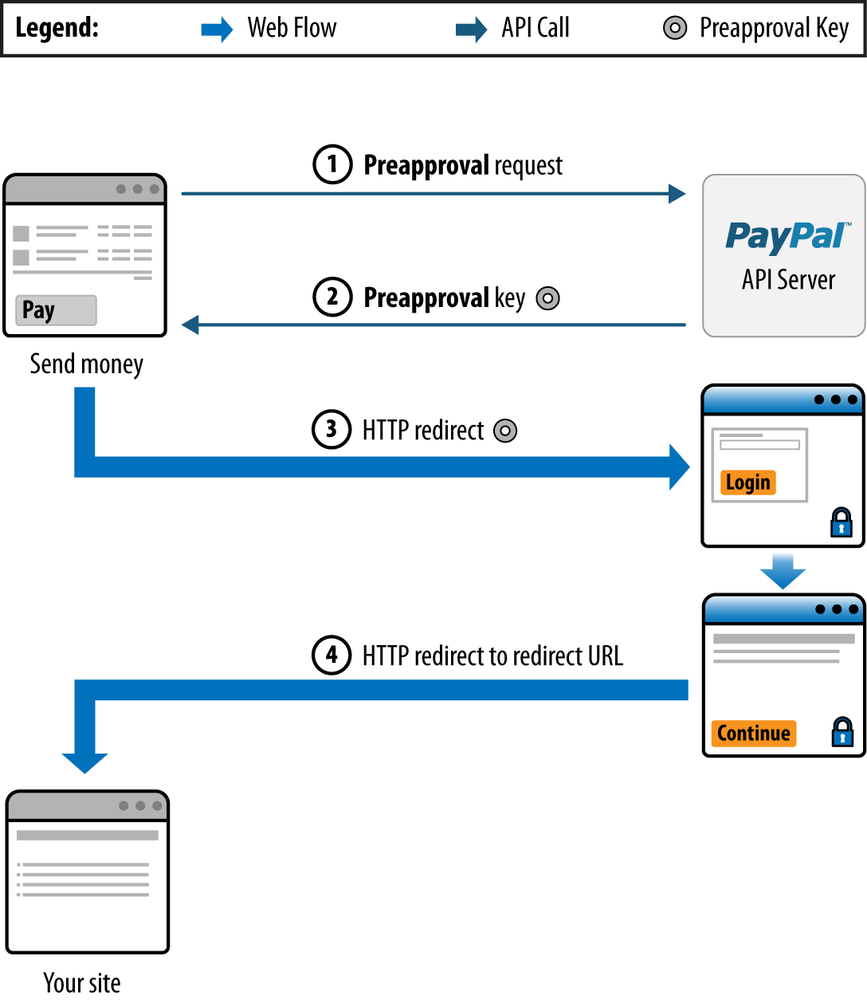 Preapproved Payment flow