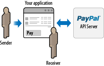Adaptive Payments owner as recipient workflow