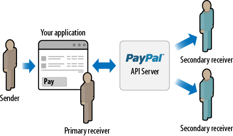 Adaptive Payments owner as intermediary workflow: chained