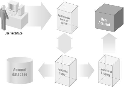 The structure of a basic account system