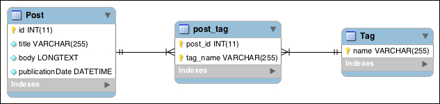 Understanding the @ManyToMany annotation with tags