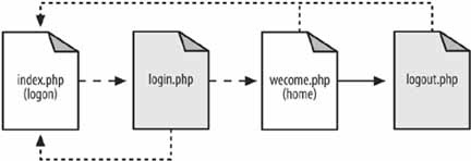 The page flow of the login system