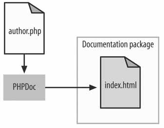 The PHPDoc workflow