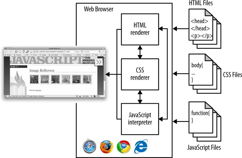 The web browser can handle your JavaScript, too. That browser is doing a lot behind the scenes.