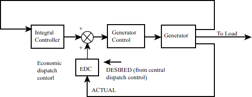 7 3 Load Frequency Control And Economic Dispatch Control Power