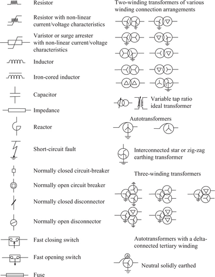 List of electrical symbols - Power Systems Modelling and ... Fuse Electrical Symbol on electrical power symbol, electric breaker symbol, electrical diagram symbols, speed sensor symbol, led electrical symbol, electrical schematic key, electrical logo symbol, electrical cap symbol, nonmetallic-sheathed wire symbol, electrical drawing symbols construction, electrical pothead symbol, electrical transformer symbol, electric coil symbol, electrical panel symbol, electrical fire extinguisher symbol, electrical outlet symbol, electrical conduit symbol, contactor symbol, high voltage transformer symbol, electric motor symbol,