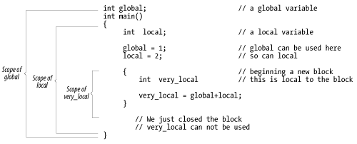 Local and global variables