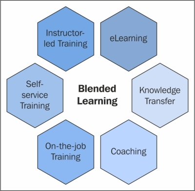 Building knowledge through blended learning
