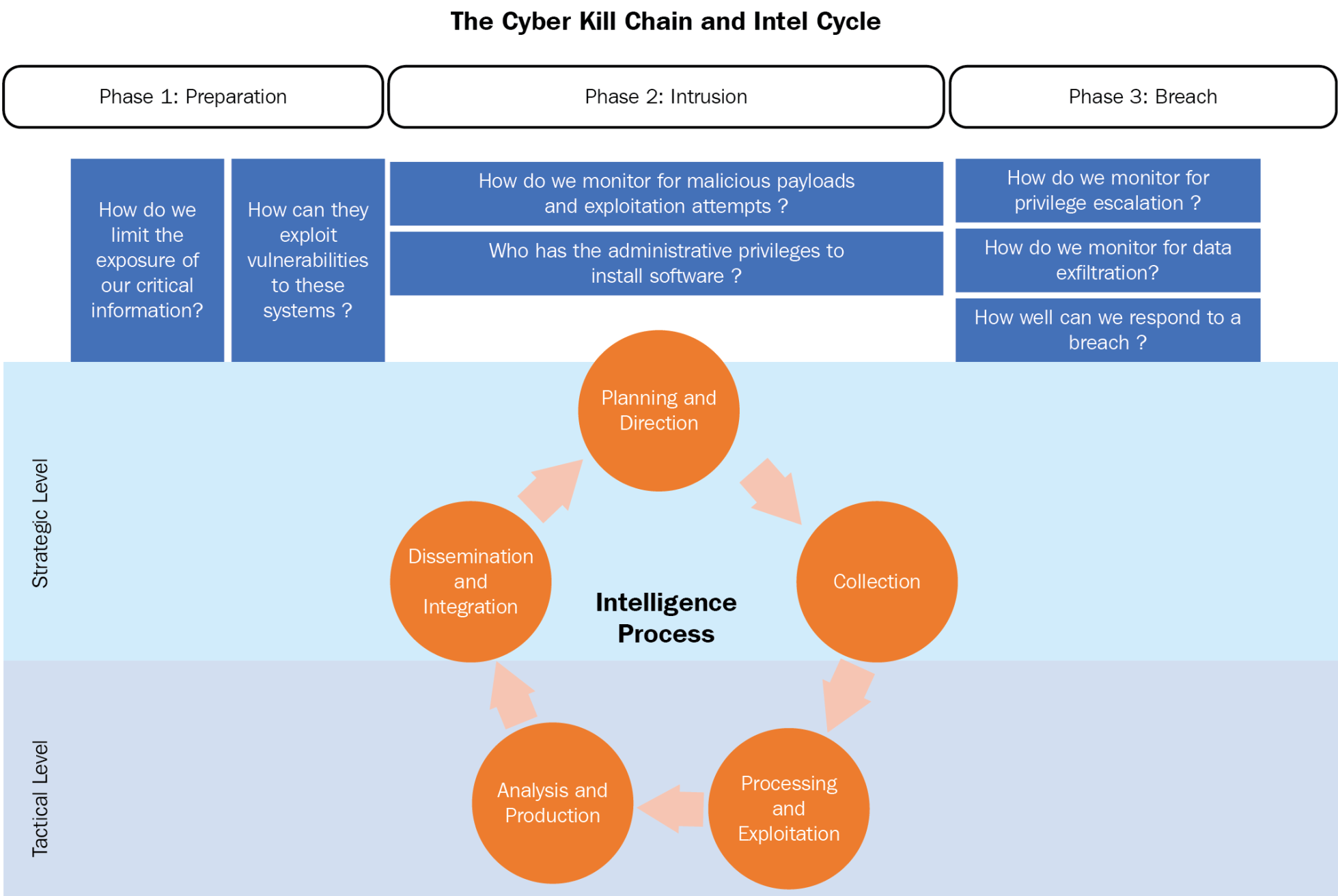 Cyber Kill Chain and the intelligence cycle - Practical