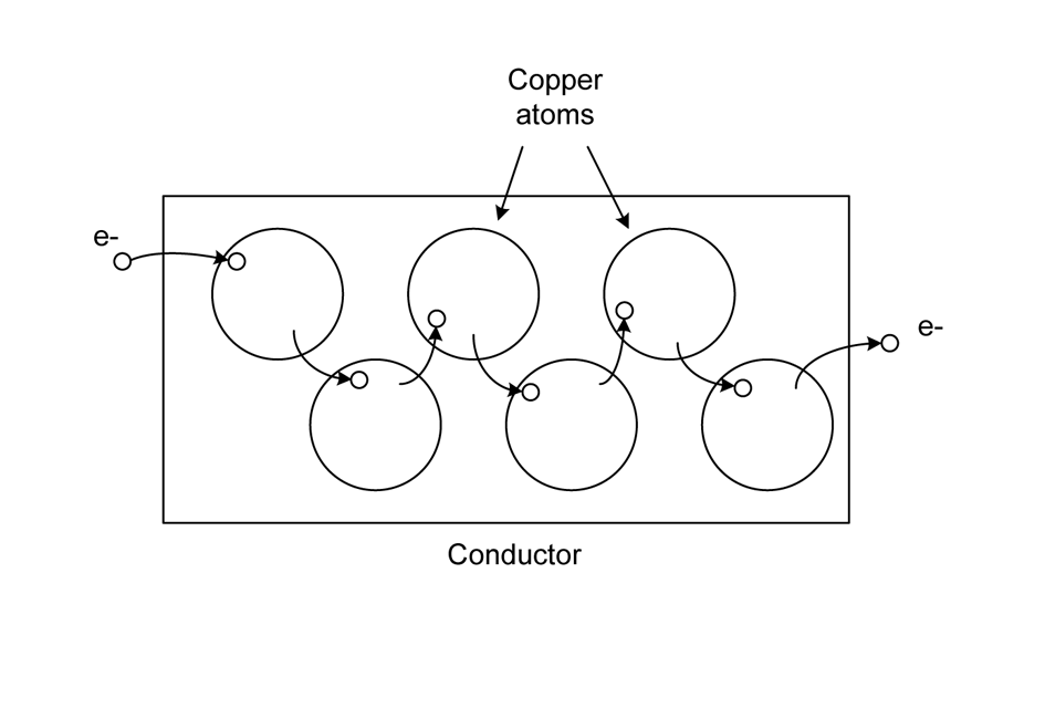 Electrons in a wire