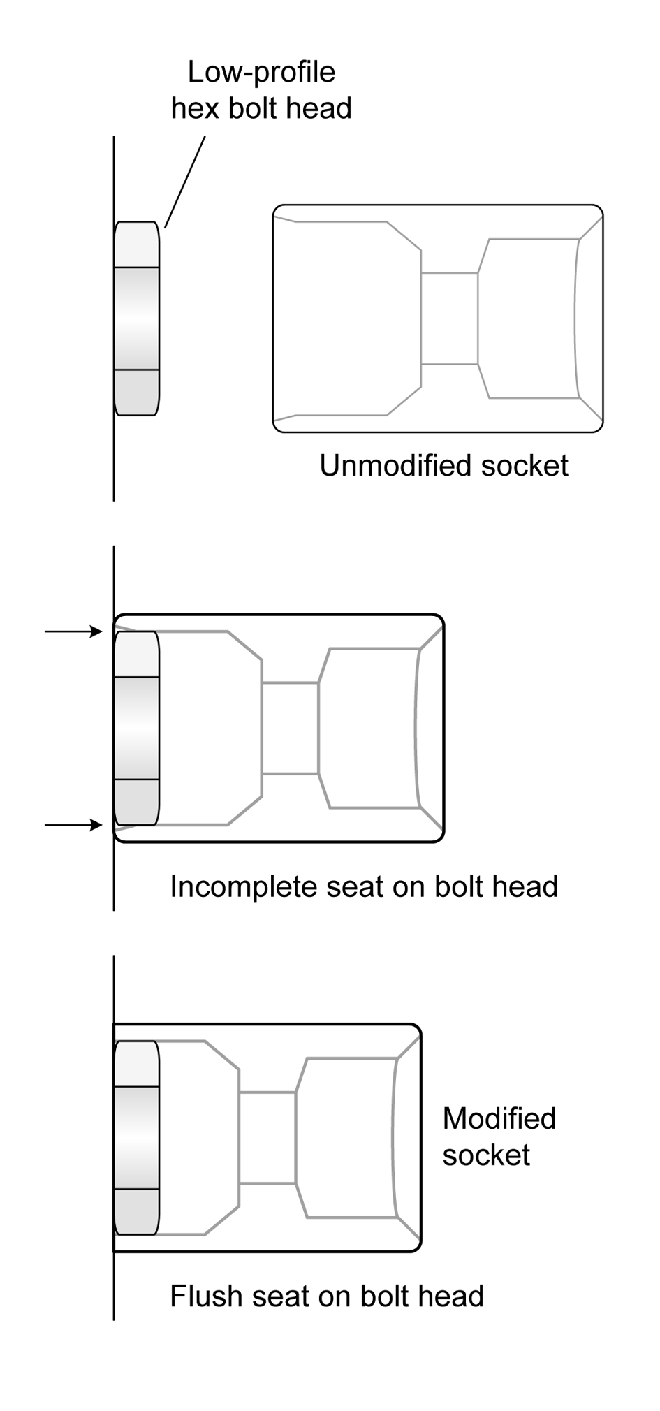 4 Tool Techniques Practical Electronics Components And To Make Over Head Tank Water Level Indicator Cum Controller Circuit Socket Seating On A Small Hex Fastener