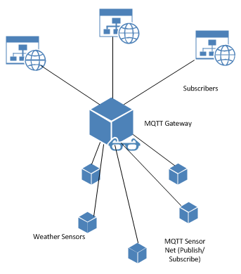 MQTT - Practical Internet of Things Security - Second