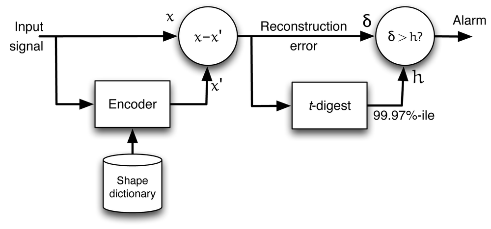 Signal reconstruction error from an auto-encoder can be used to find anomalies in a complex signal. Input signal x is analyzed using an encoder, which reconstructs x using a model in the form of a shape dictionary to produce a reconstructed signal x'. The difference, x-x', is the reconstruction error δ. Comparing δ to a threshold h gives us an alarm signal when the encoder cannot reconstruct x accurately as indicated by a large reconstruction error δ.