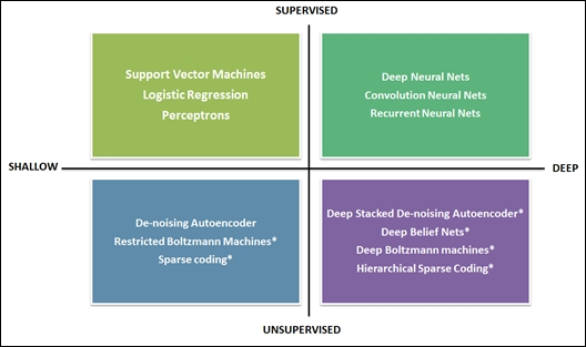 Deep learning taxonomy