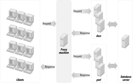 A proxy machine, machine(s) with mod_perl-enabled Apache, and the database server machine