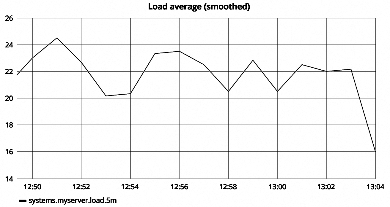 Load average, smoothed