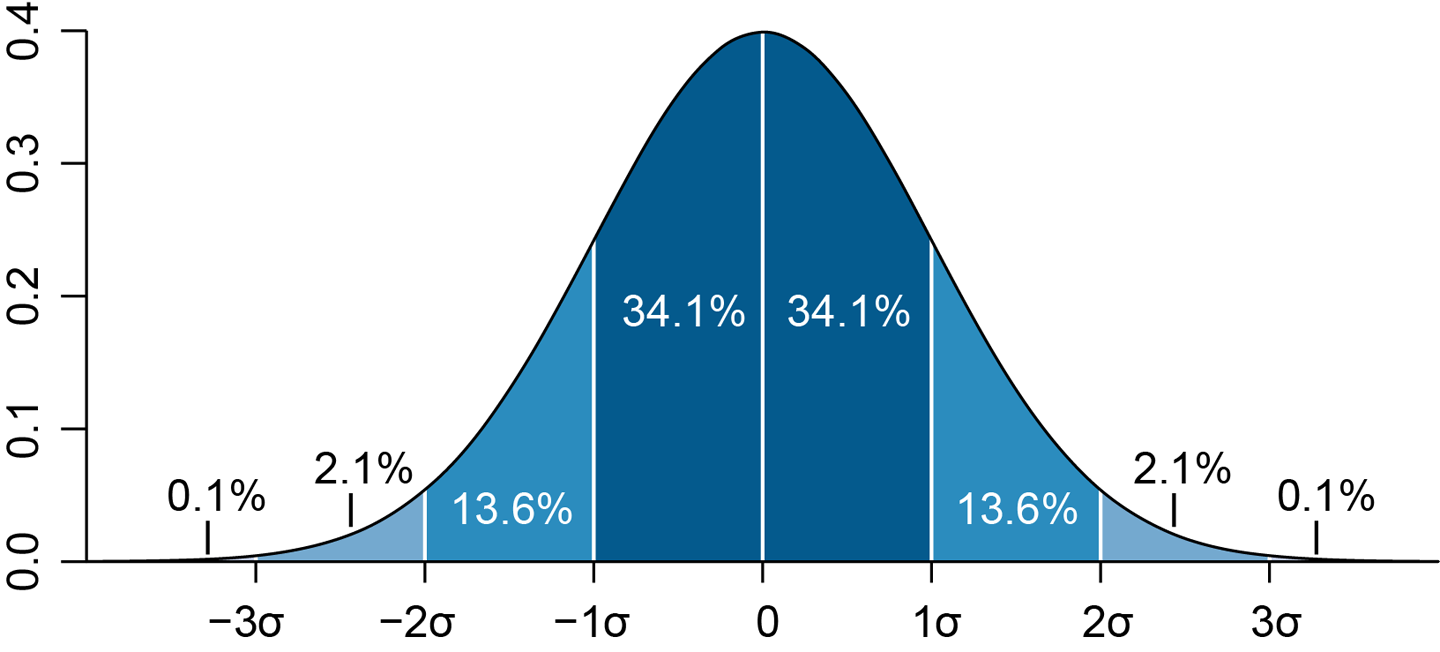 Normal distribution and standard deviation (Wikipedia, CC BY 2.5)