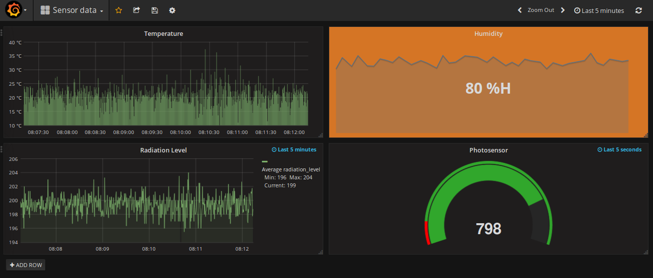 Visualizing the output on Grafana - Practical Real-time Data