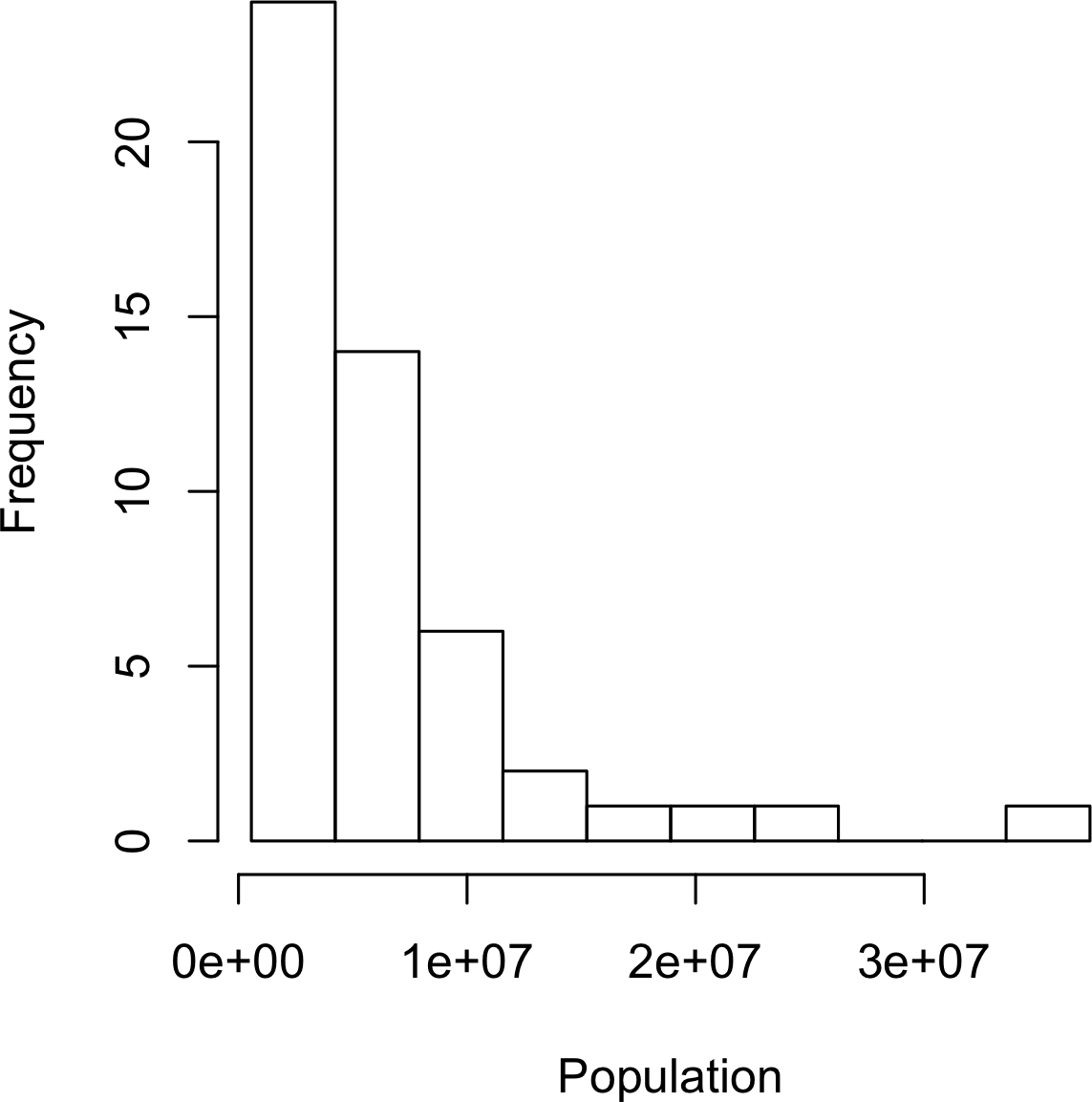 Histogram of state populations