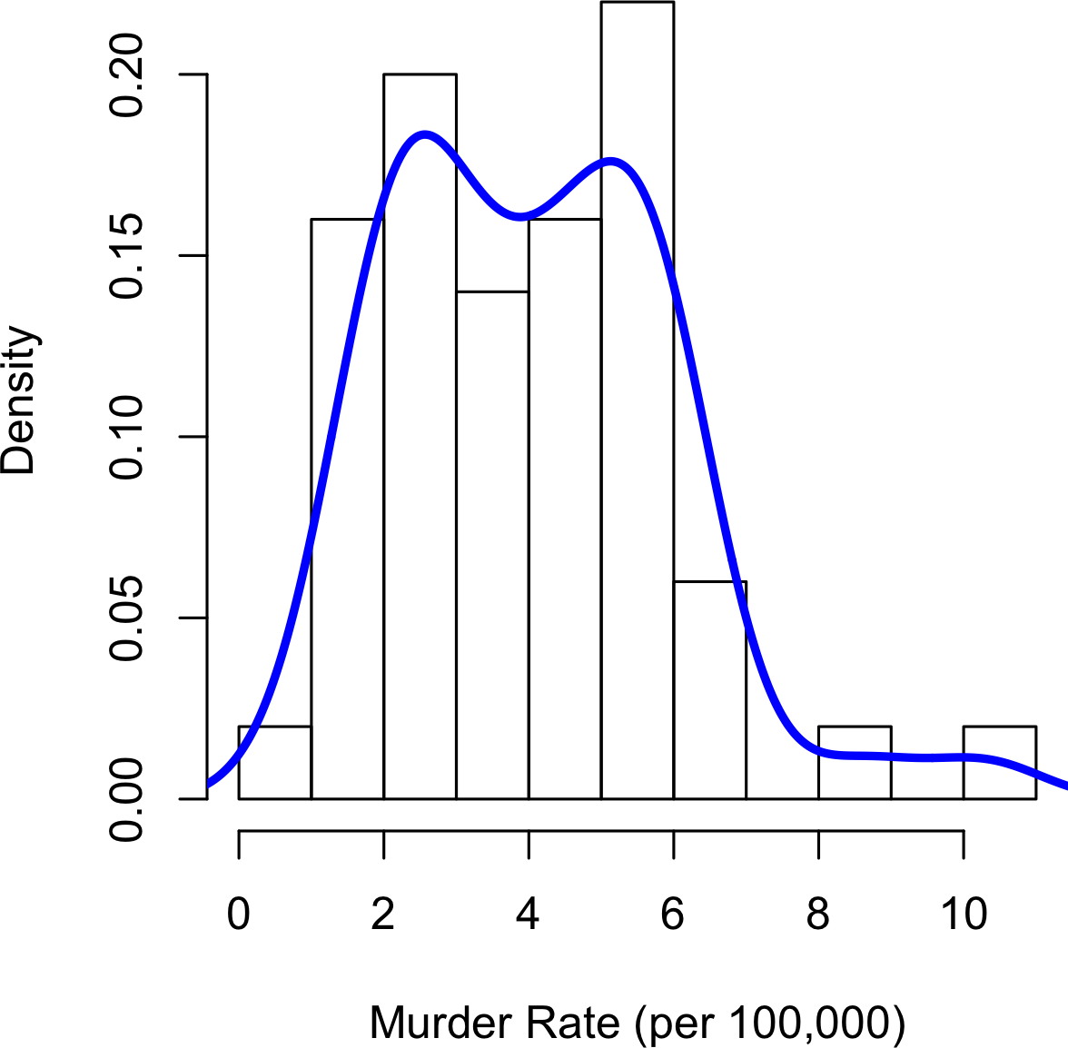 Density of state murder rates