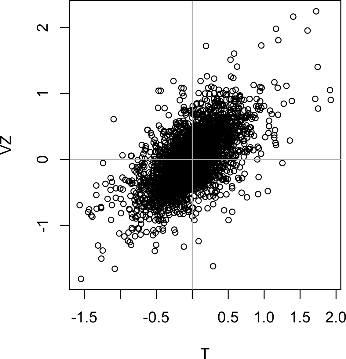 Scatterplot between returns for ATT and Verizon.