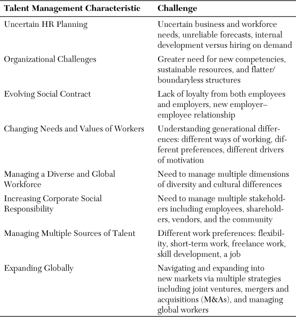 challenges faced by managers in 21st century