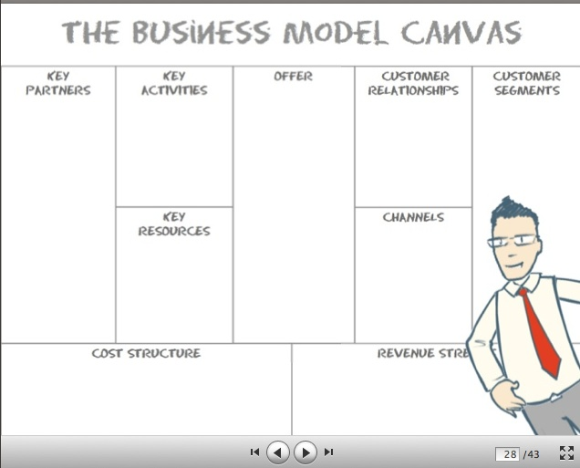 Osterwalder's Business Model Canvas helps structure a team's thinking about business models.
